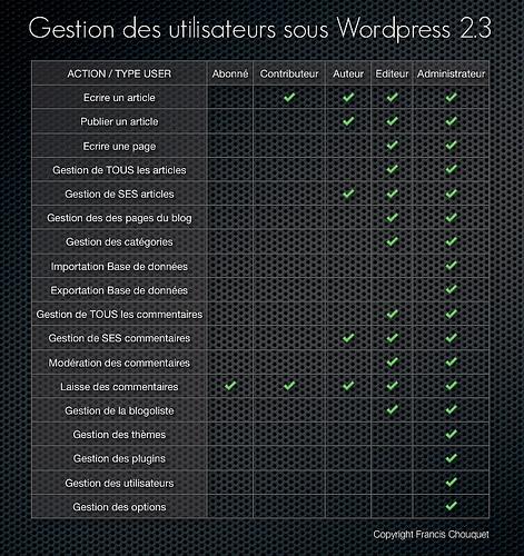 utilisateurs-wordpress-gestion.jpg