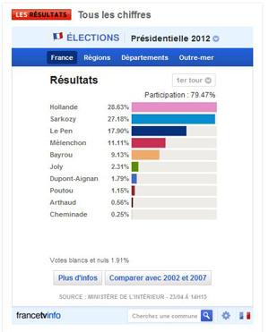 Résultats élections 2012 1er Tour