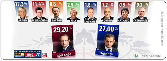 Elections Présidentielles de 2012 les Résultats Analyse de la Situation au 1er Tour