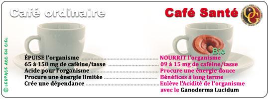 Café Ordinaire VS Café Santé :-)